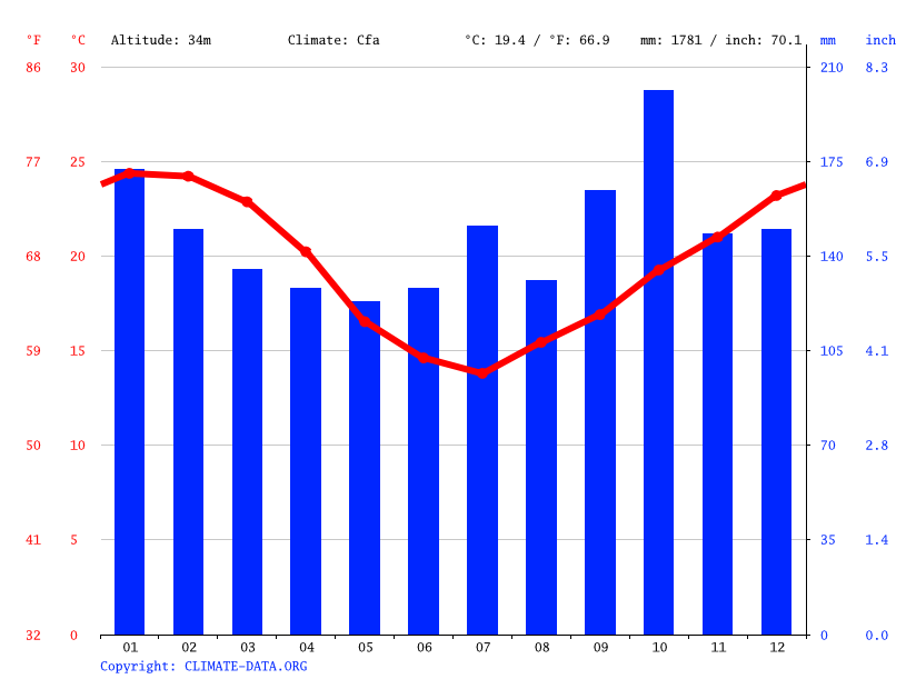 Climate graph // Weather by Month, Nova Santa Rita
