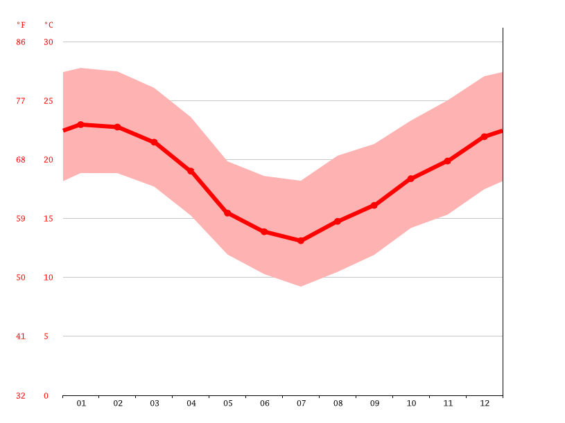 Temperature graph, Sapiranga