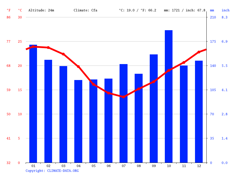 Climograph // Weather by Month, Campo Bom