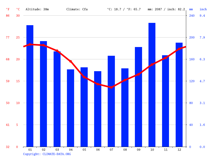 Climate graph // Weather by Month, Igrejinha