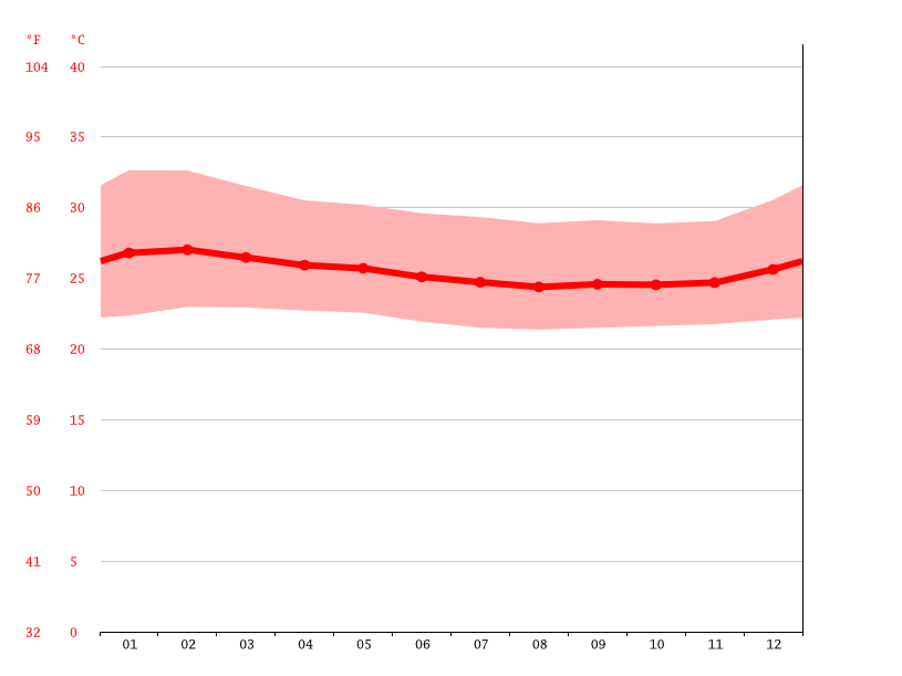 Temperature graph, Yalokolu