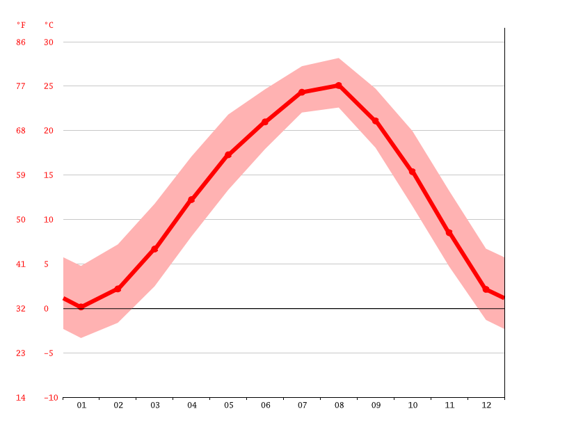 Temperature graph, Gwangyangsi