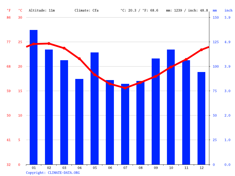 Climate graph // Weather by Month, Tubarão