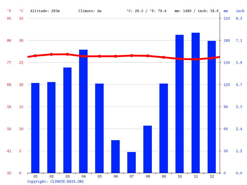 Climate graph // Weather by Month, Nkolo