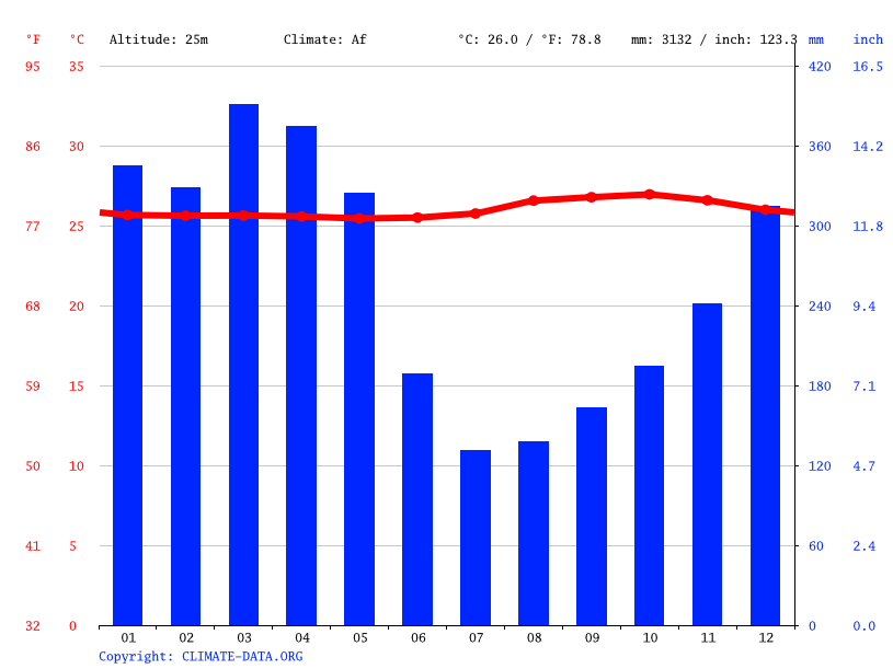 Climate graph // Weather by Month, Beruri