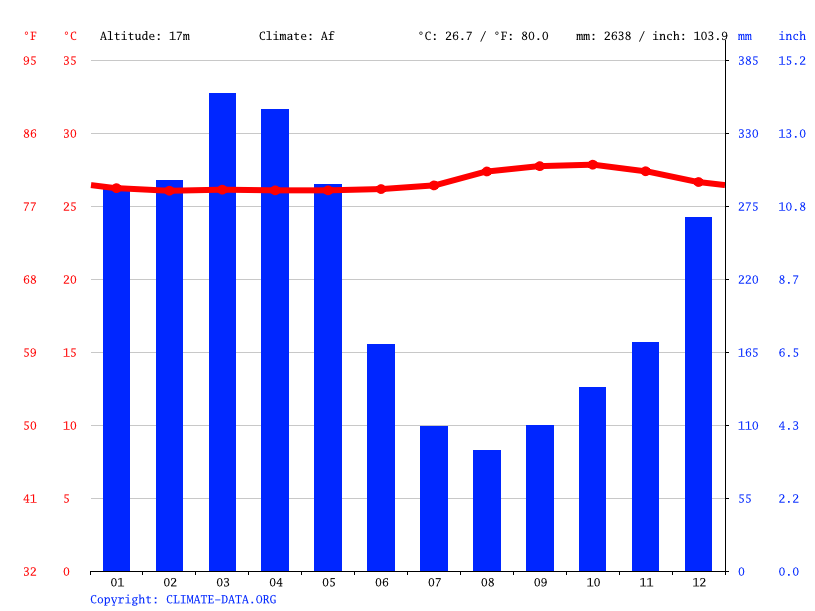 Climate graph // Weather by Month, Careiro da Várzea