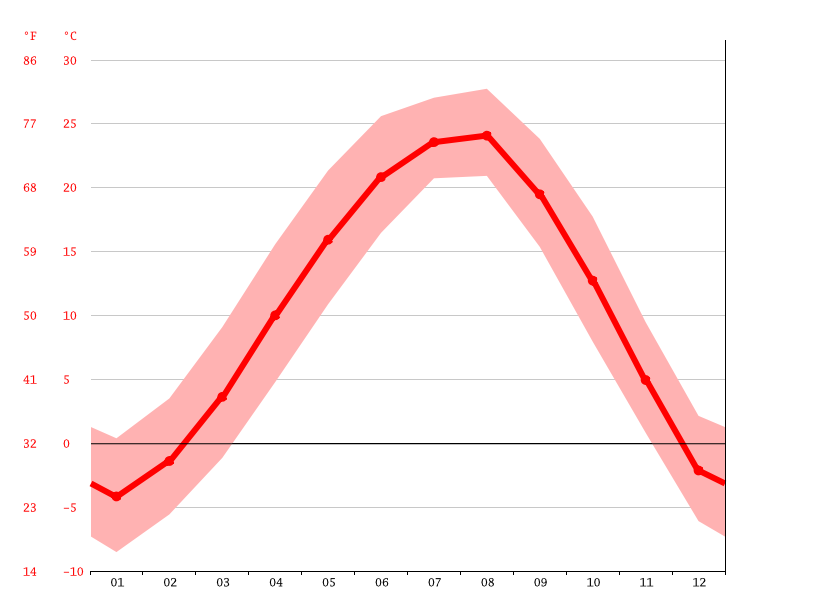 Temperature graph, Yangju