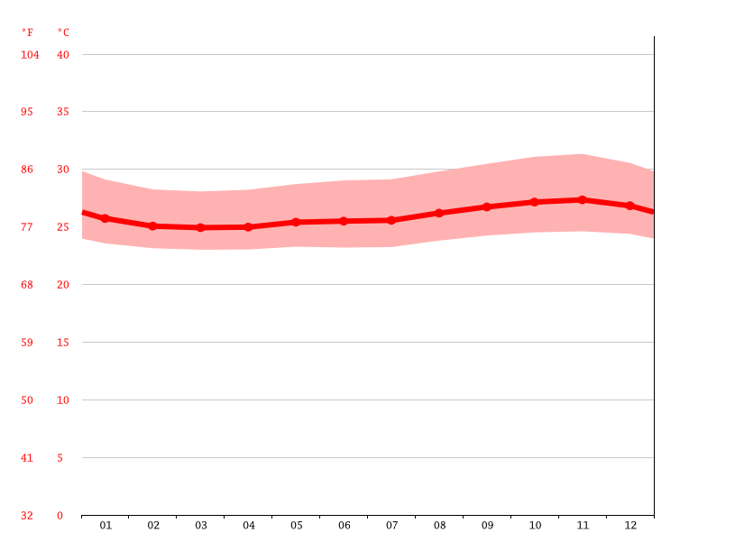 Temperature graph, Bragança