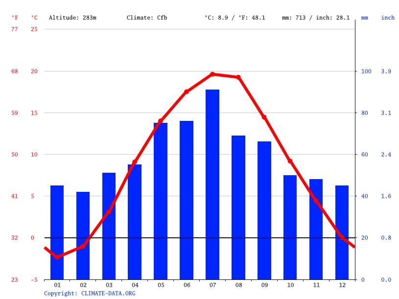 Climate graph, Kurliki