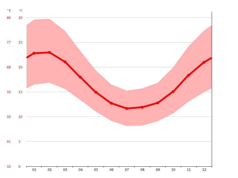 average temperature, Wokalup