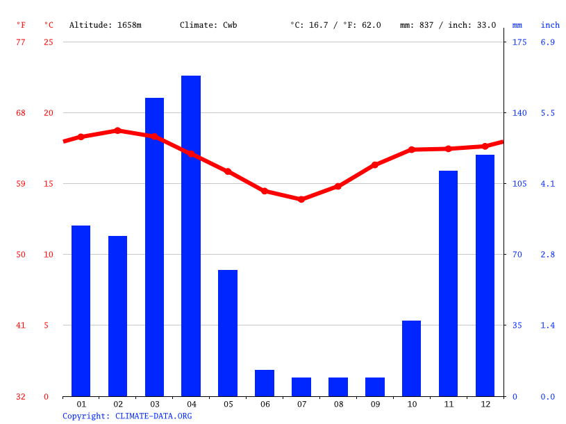 Climate graph // Weather by Month, Ngiresi