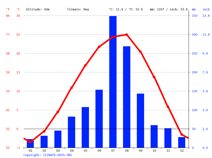 Climate graph // Weather by Month, Guri