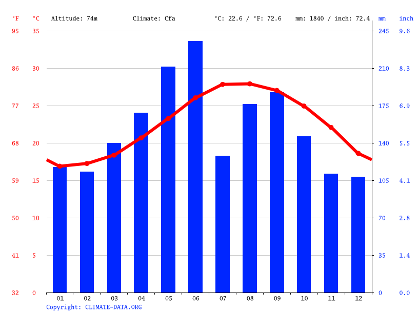Climate graph // Weather by Month, Ie