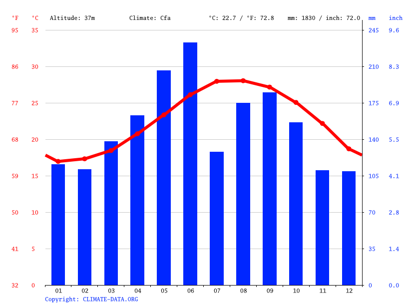Climate graph // Weather by Month, Nakijin