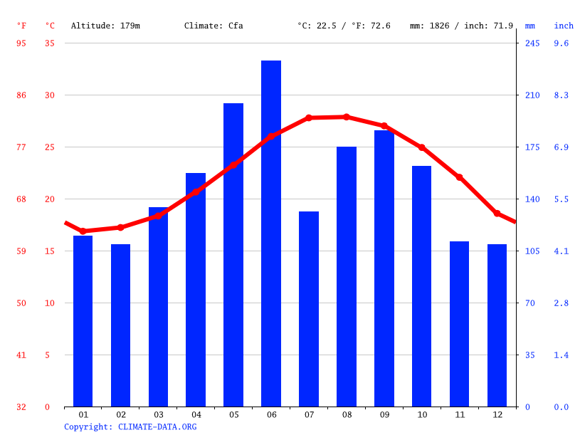 Climograph // Weather by Month, Ogimi
