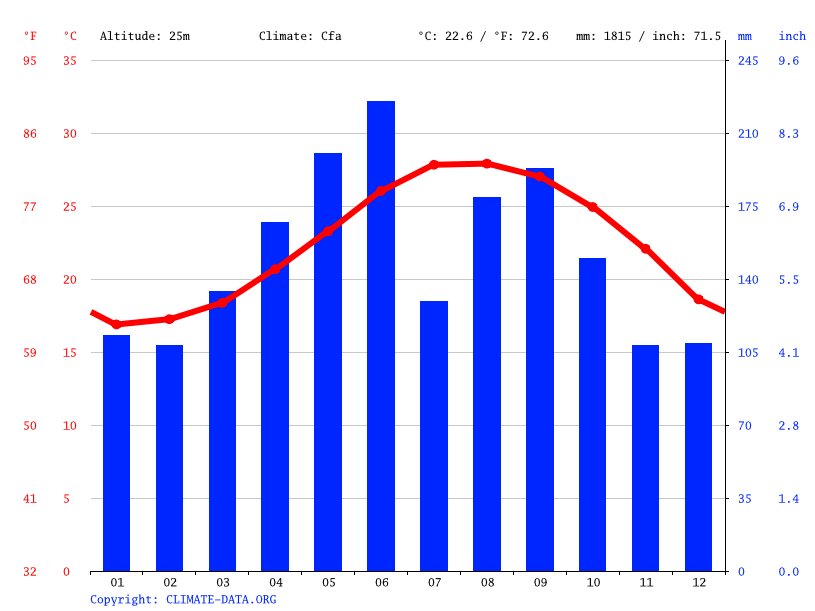 Climate graph // Weather by Month, Onna