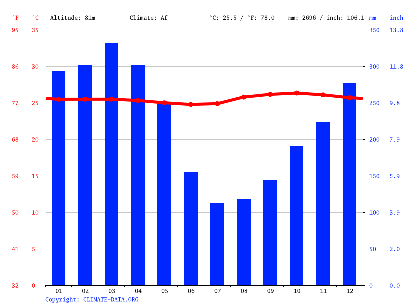 Climate graph // Weather by Month, Carauari
