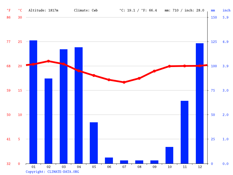 Climate graph // Weather by Month, Gidama