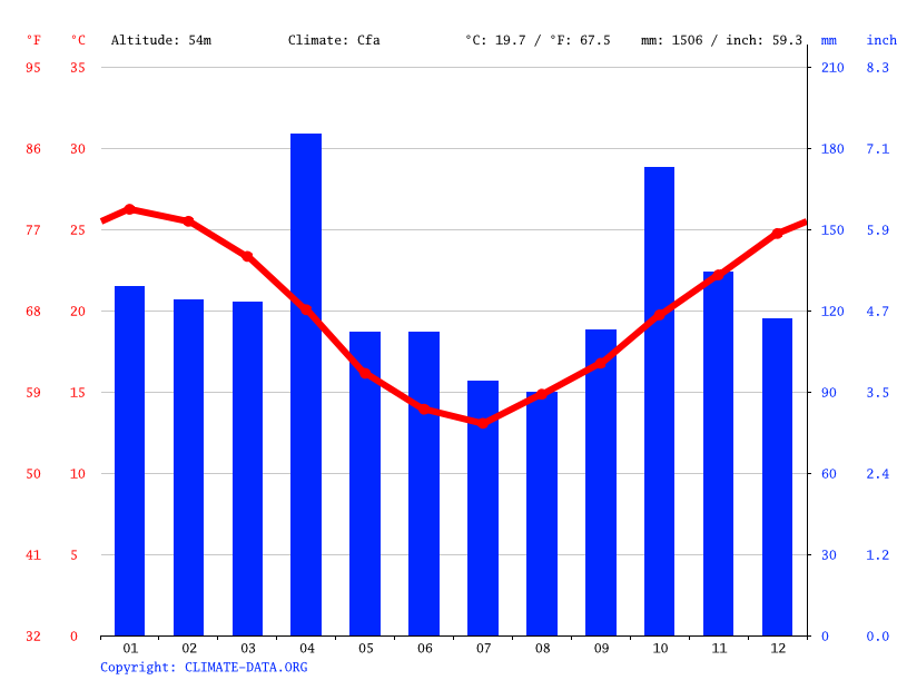 Climate graph // Weather by Month, Bella Unión