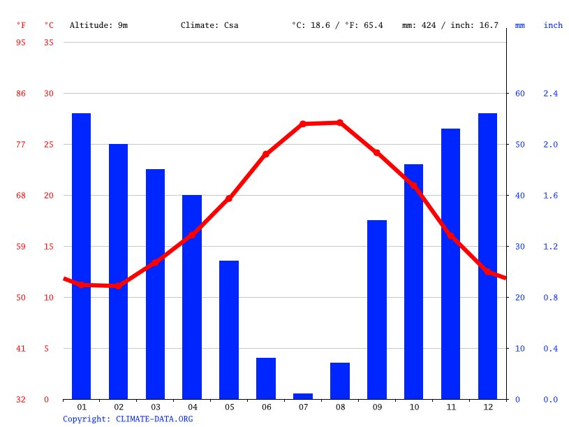 Climate graph // Weather by Month, سيدي ثابت