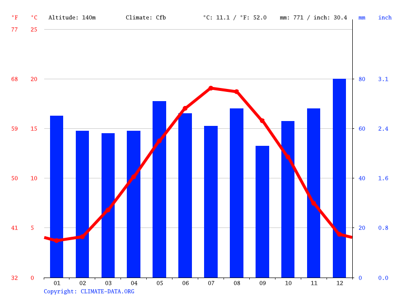 Climate graph // Weather by Month, Laon