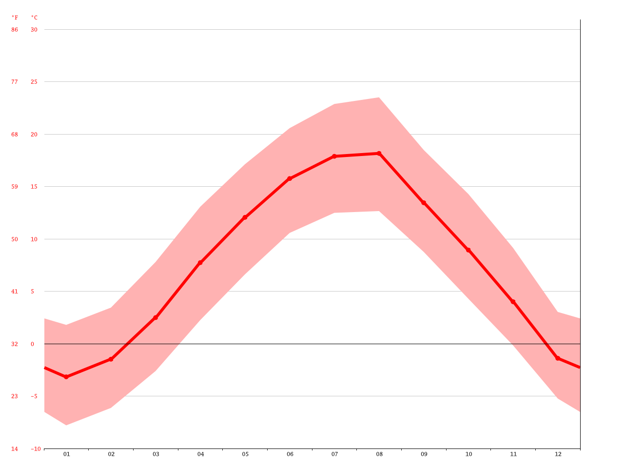 Zlatibor Climate Average Temperature Weather By Month