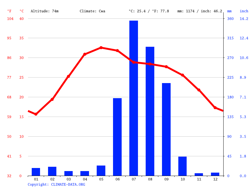 Climate graph // Weather by Month, Bhiti
