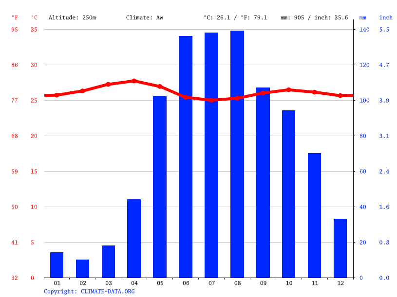 Climate graph // Weather by Month, San José de Guanipa