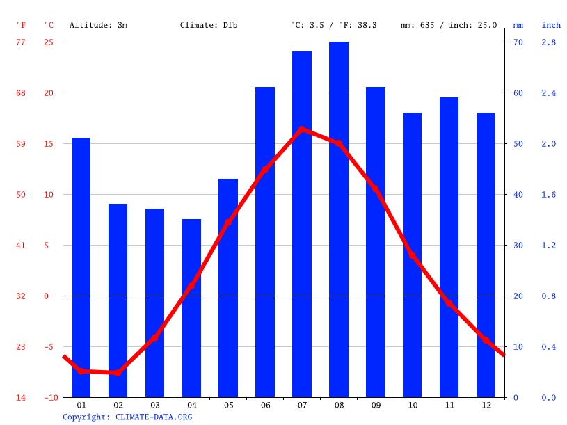 Climate graph // Weather by Month, Rosvik