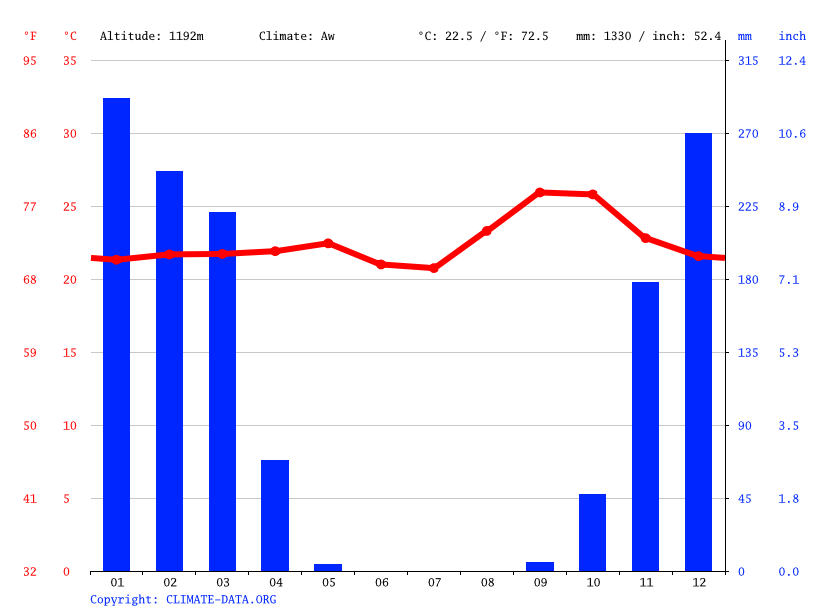 Climate graph // Weather by Month, Makumbo