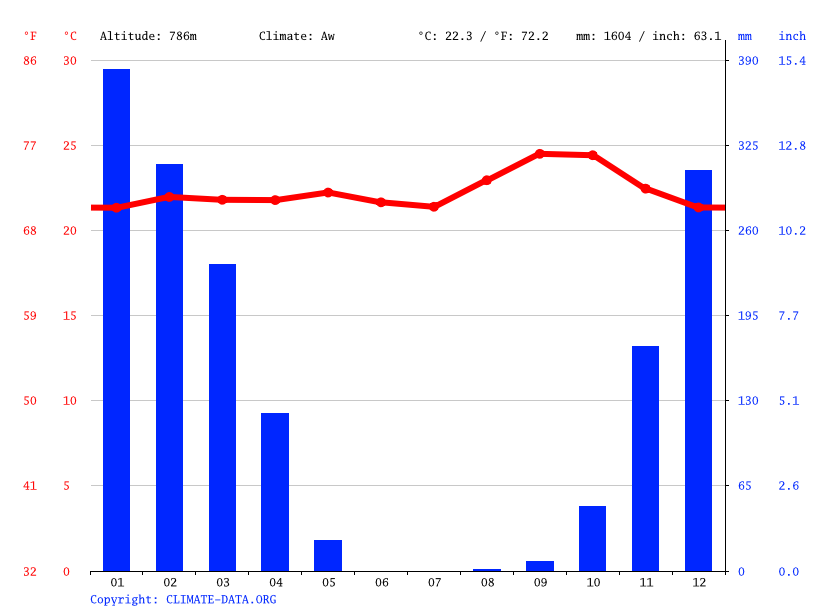 Climate graph // Weather by Month, Kasangala