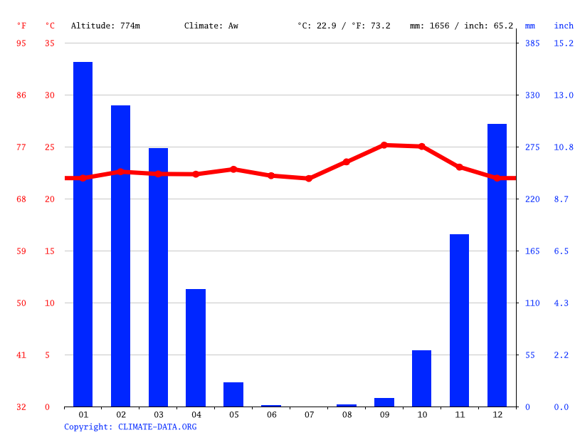 Climate graph // Weather by Month, Kituku