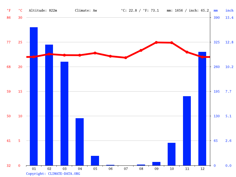 Climate graph // Weather by Month, Nghanza