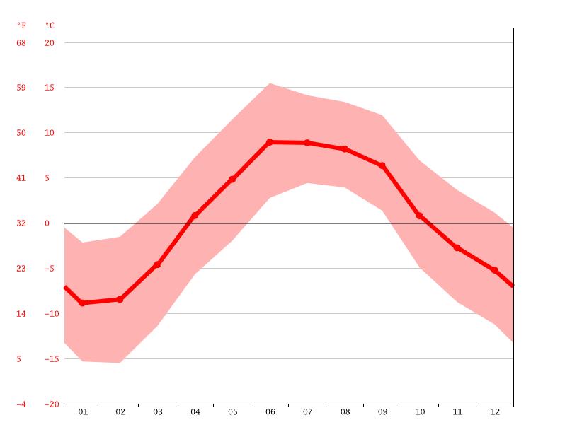 average temperature, Tingri