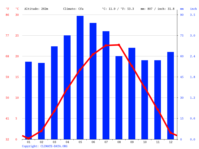 Climate graph // Weather by Month, Arandjelovac