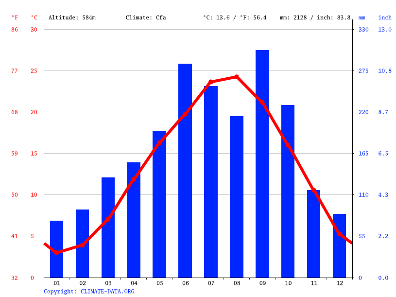 Climate graph // Weather by Month, Kamikatsu Town