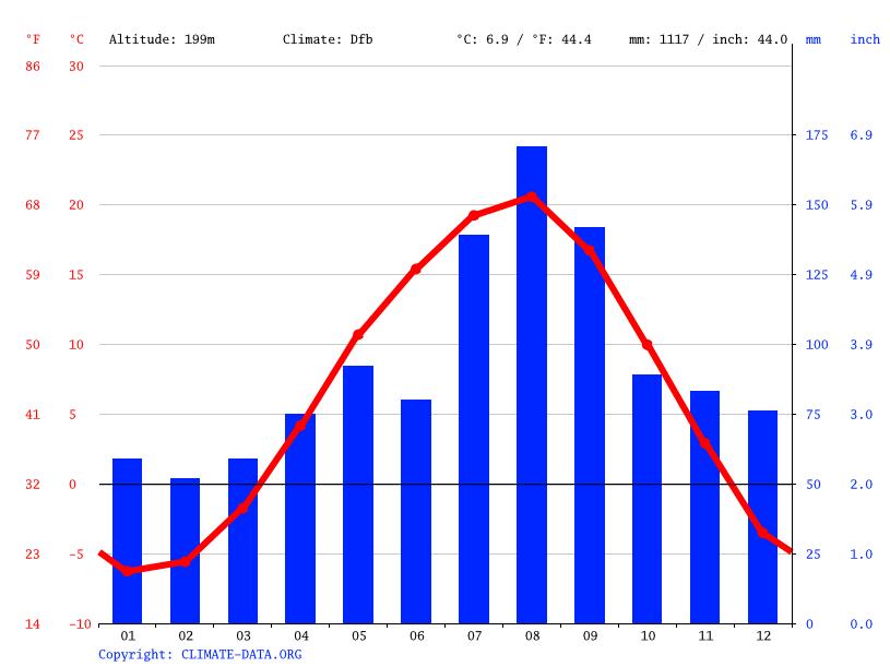 気候:豊浦町-気候グラフ、気温グラフ、雨温図 - Climate-Data.org