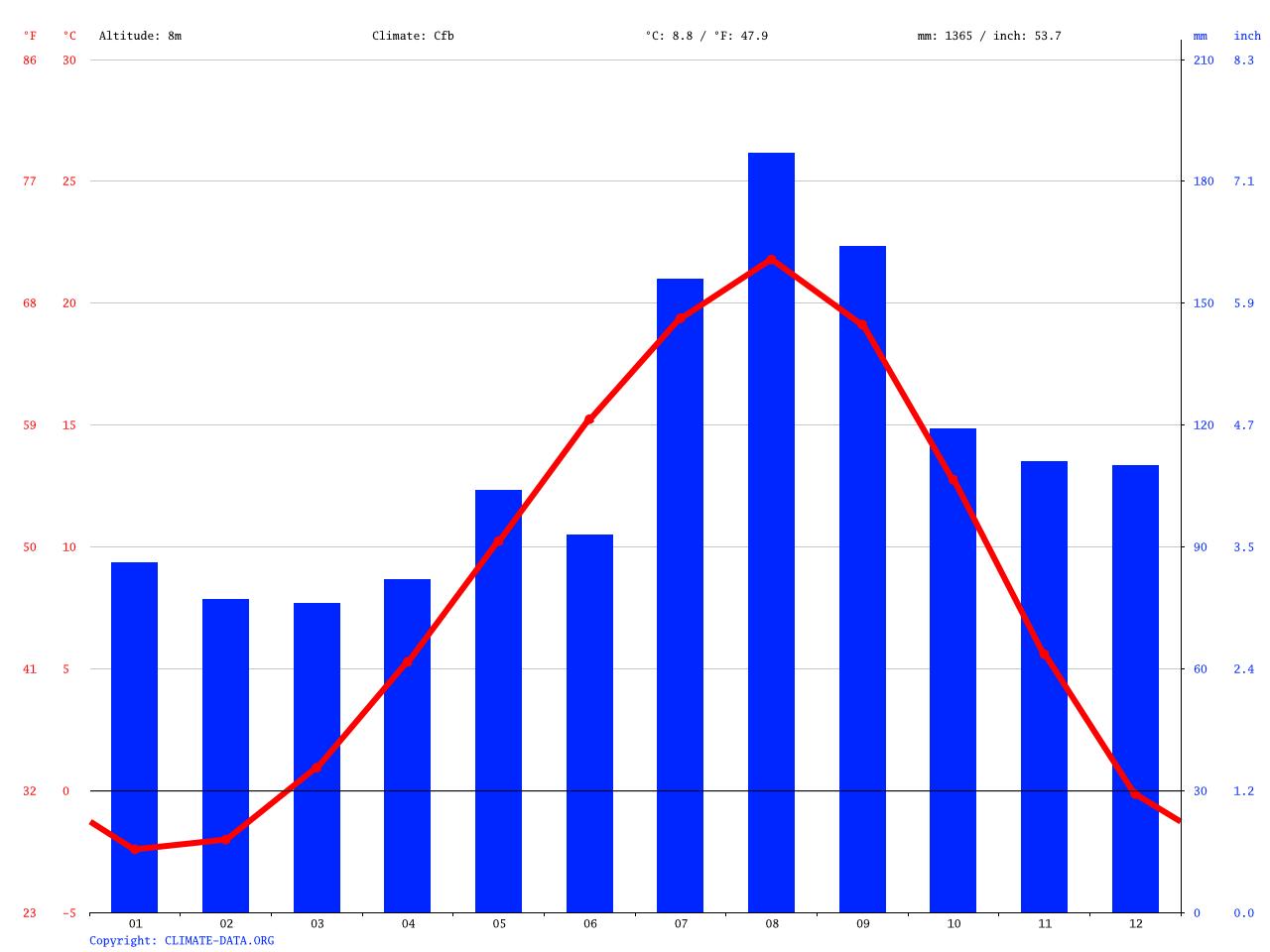 気候:上ノ国町-気候グラフ、気温グラフ、雨温図 - Climate-Data.org