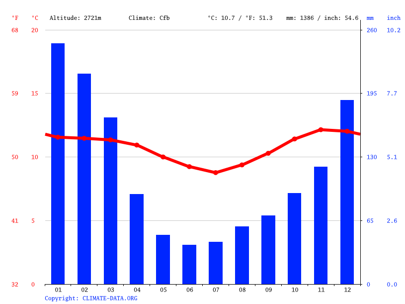 Climate graph // Weather by Month, Sacaba