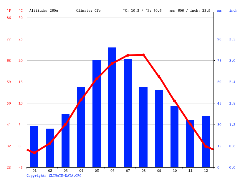 Climate graph // Weather by Month, Blaj