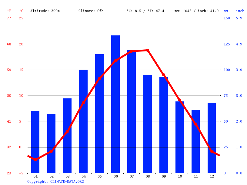 Climate graph // Weather by Month, Cugir