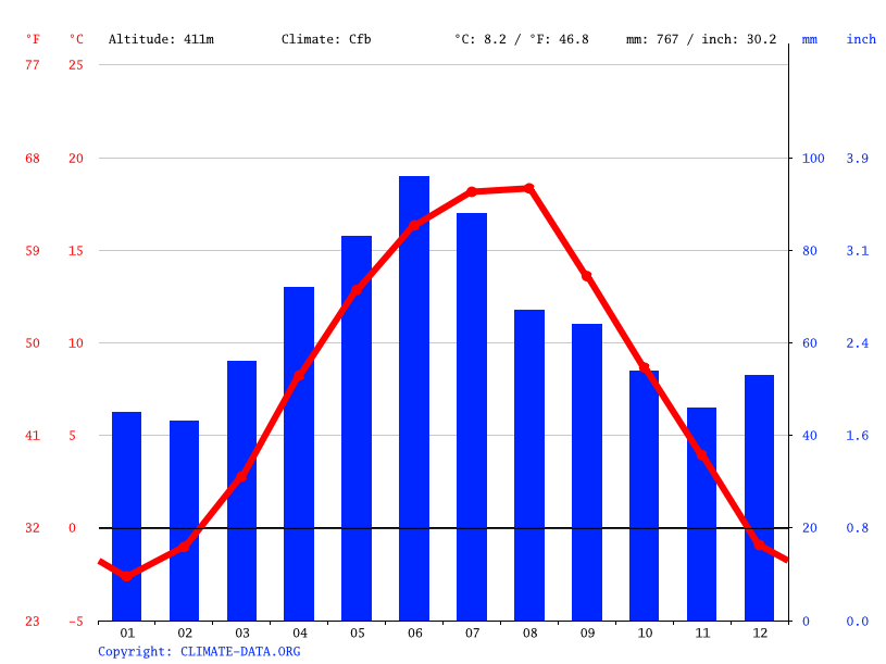 Climate graph // Weather by Month, Zlatna