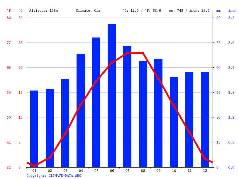 Climate graph // Weather by Month, Santana
