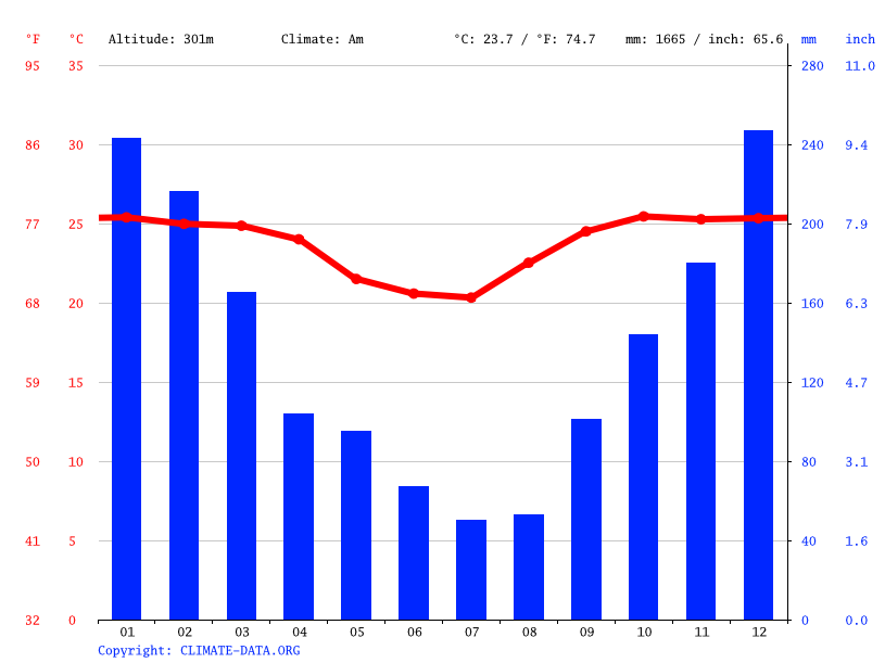 Climate graph // Weather by Month, Montero