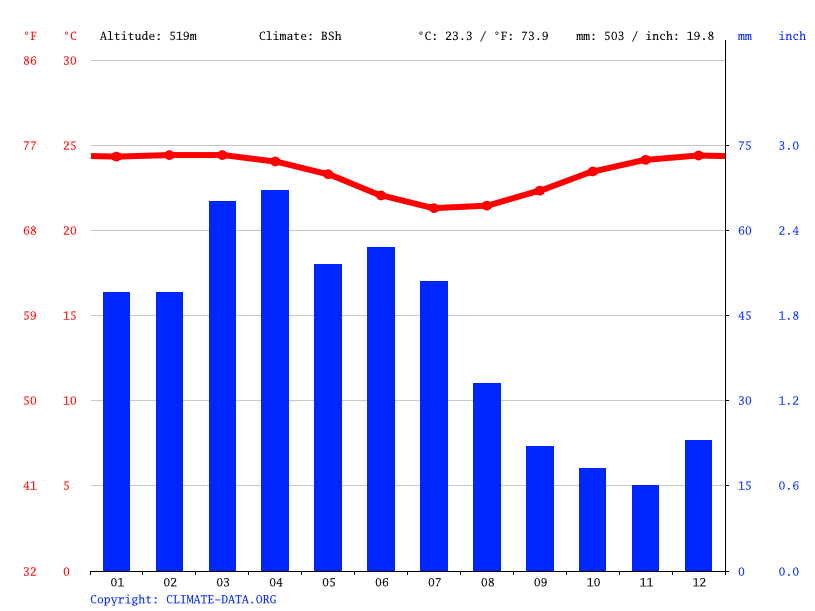 Climate paraba temperature climograph climate table for paraba climograph campina grande ccuart Images