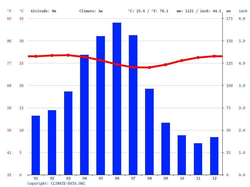 Climate graph // Weather by Month, Paulista