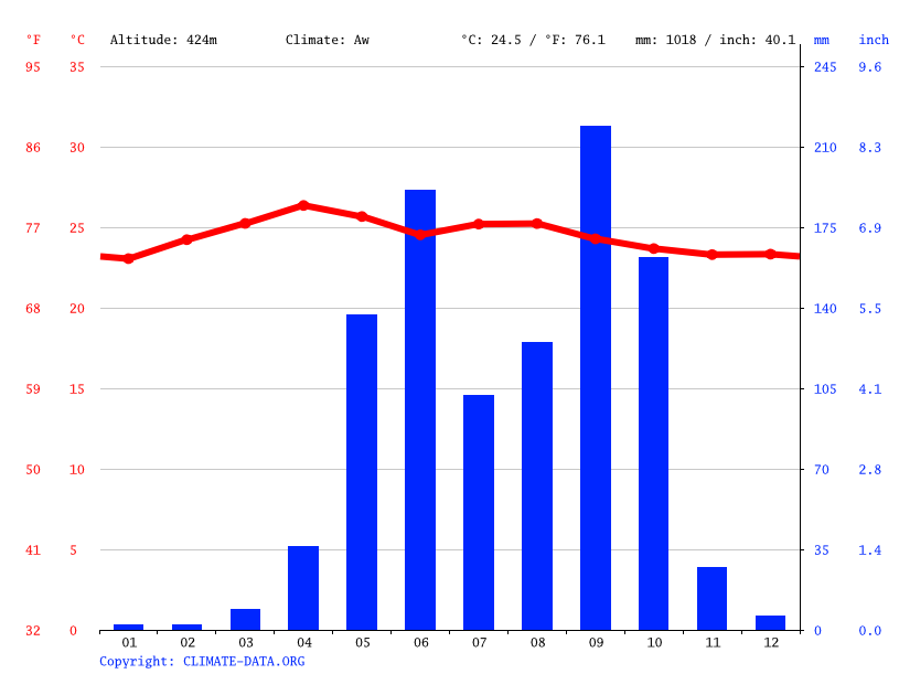 Climate graph // Weather by Month, Texistepeque