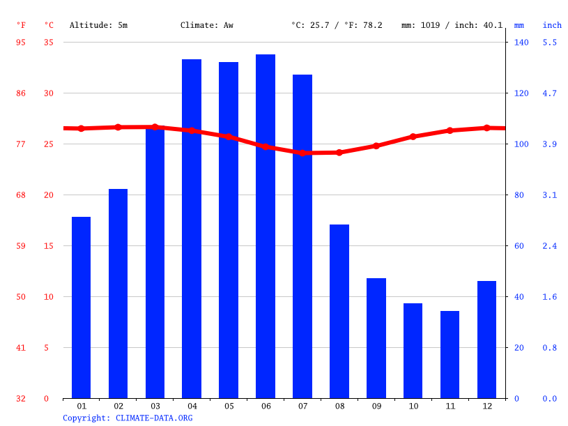 Climate graph // Weather by Month, Santa Rita