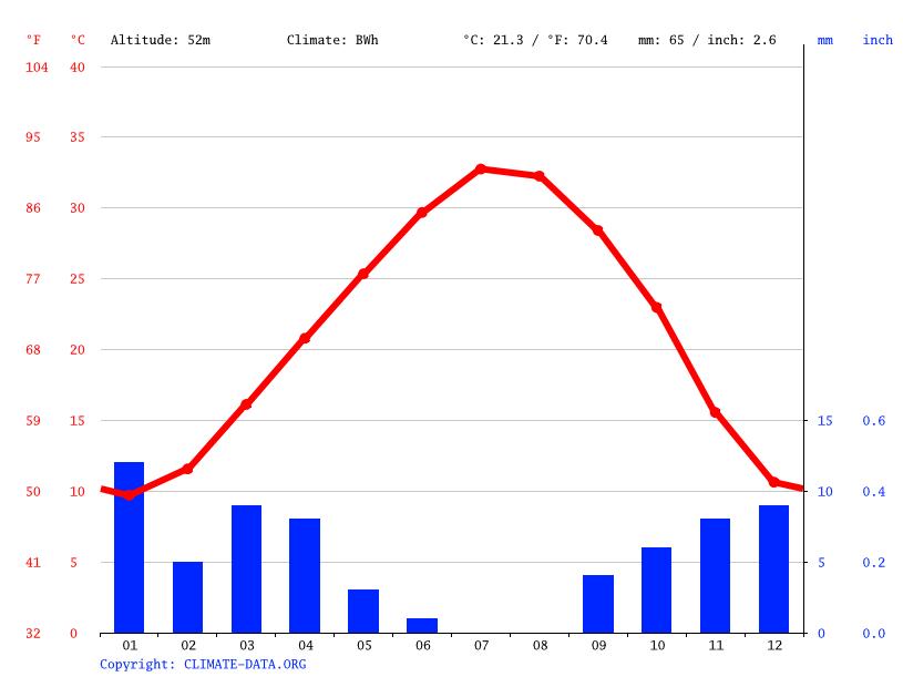 Climate graph, Douar El Ma