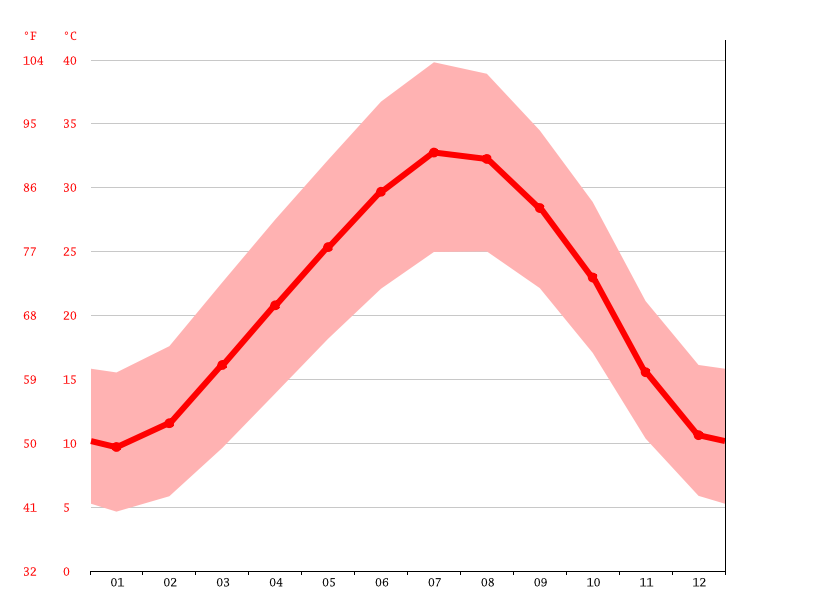 Temperature graph, Douar El Ma